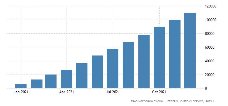Russia Exports of Crude Oil CMLV