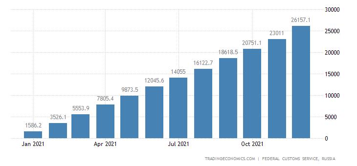 Russia Exports of Diesel Fuel CMLV