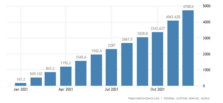 Russia Exports of Fertilizer Mixed CMLV