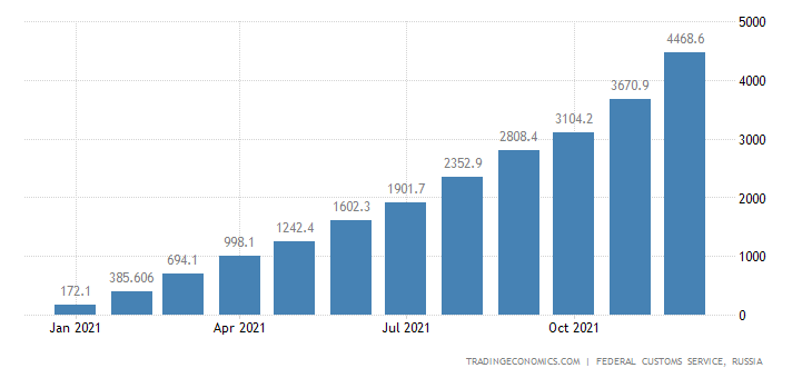 Russia Exports of Fertilizer, Nitrogenous CMLV