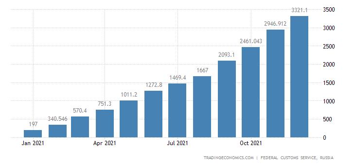 Russia Exports of Fertilizer, Potassium CMLV