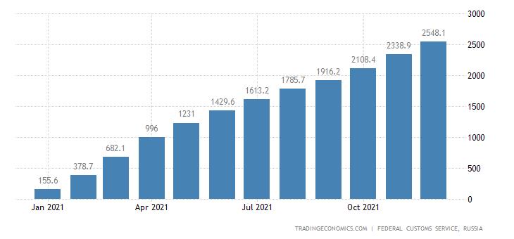 Russia Exports of Gasoline CMLV