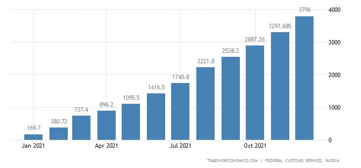 Russia Exports of Iron Orea & Concenttrates CMLV