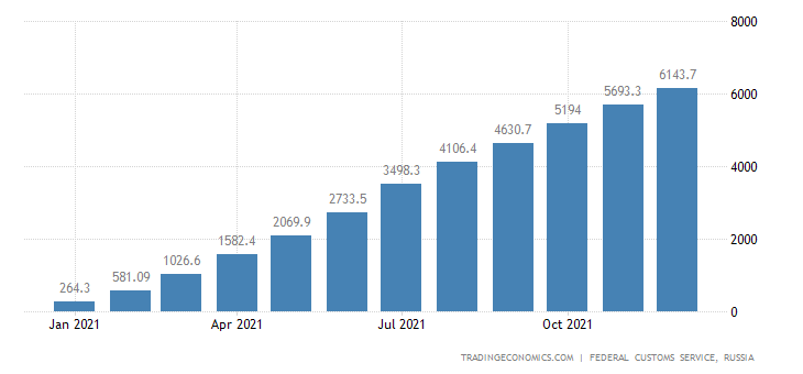 Russia Exports of Lumber CMLV