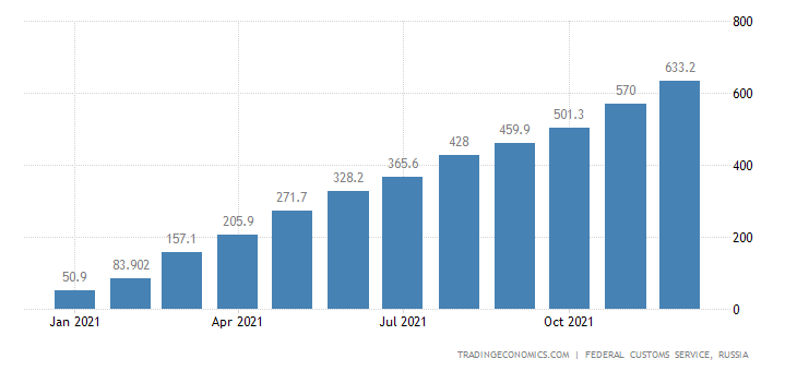 Russia Exports of Methanol CMLV