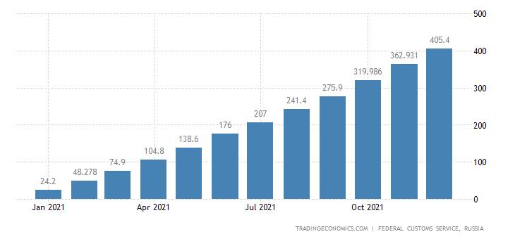 Russia Exports of Newsprint Paper CMLV