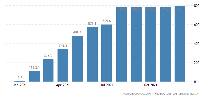 Russia Exports of Nickel Unwrought CMLV