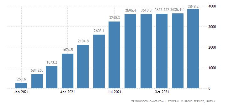 Russia Exports of Refined Copper CMLV