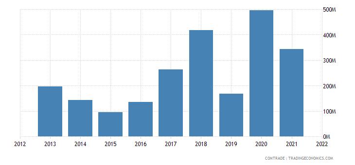 russia exports pakistan