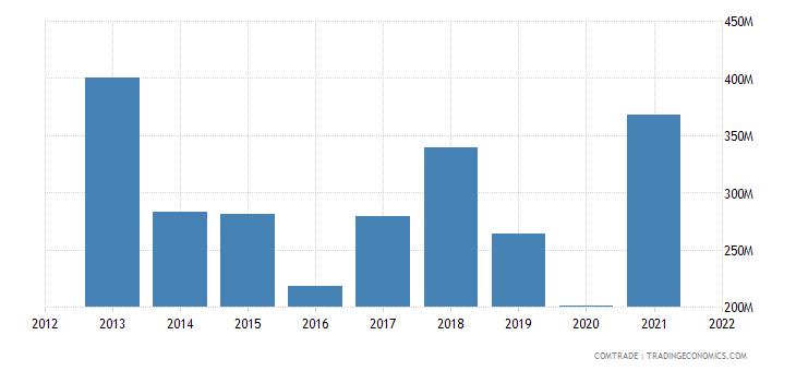 russia exports peru