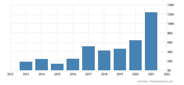 russia exports qatar