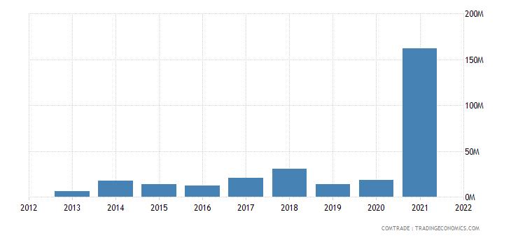 russia exports rwanda