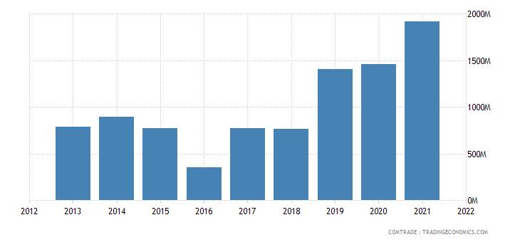 russia exports saudi arabia