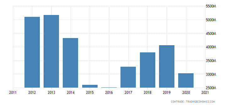 russia exports slovakia