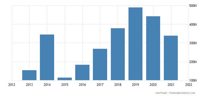 russia exports slovenia