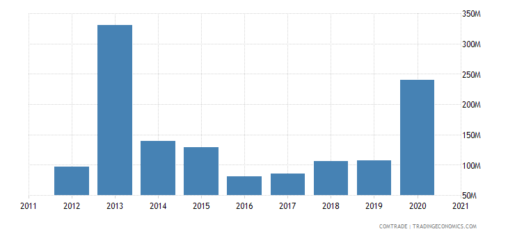 russia exports sri lanka