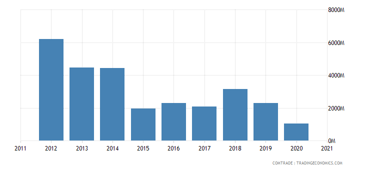 russia exports sweden