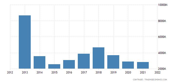 russia exports switzerland