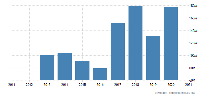 russia exports tanzania