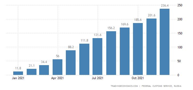 Russia Exports to Australia