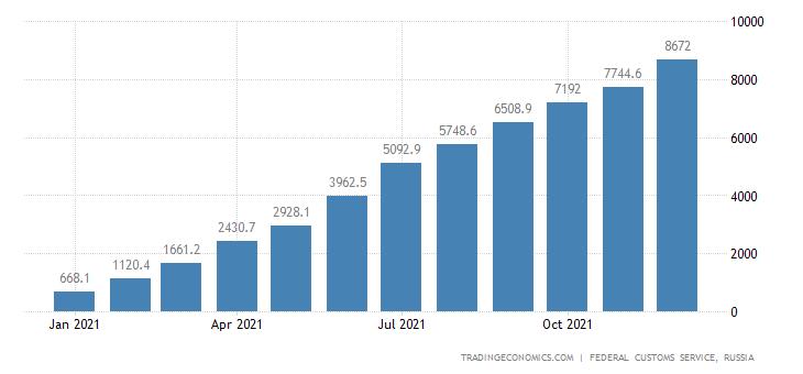 Russia Exports to Belgium