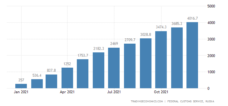 Russia Exports to Czech Republic