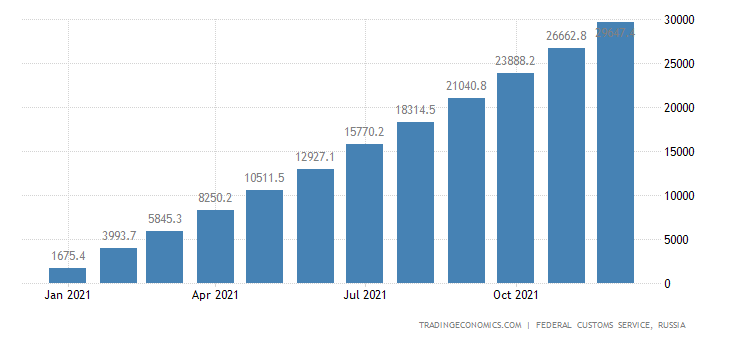 Russia Exports to Germany