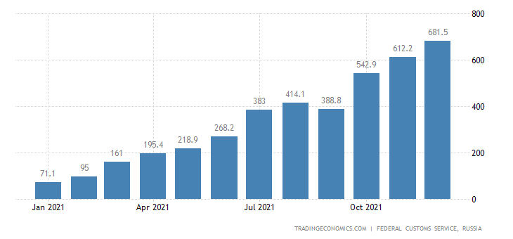 Russia Exports to Indonesia