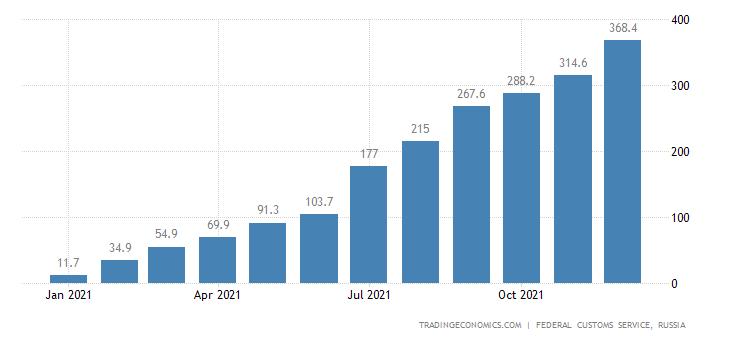 Russia Exports to Peru