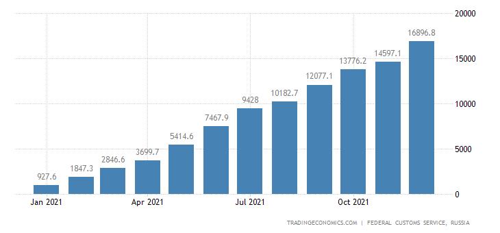 Russia Exports to South Korea