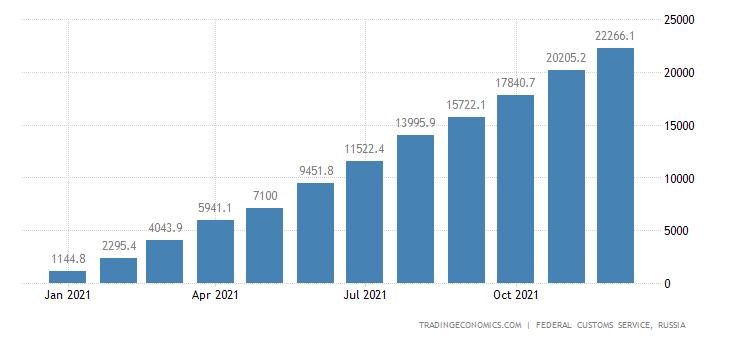 Russia Exports to United Kindgom