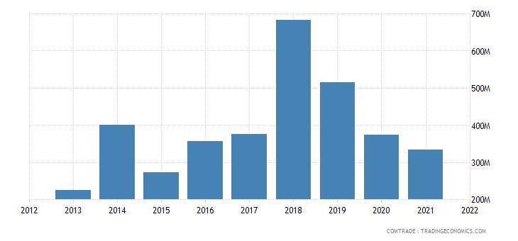russia exports tunisia