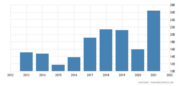 russia exports turkey