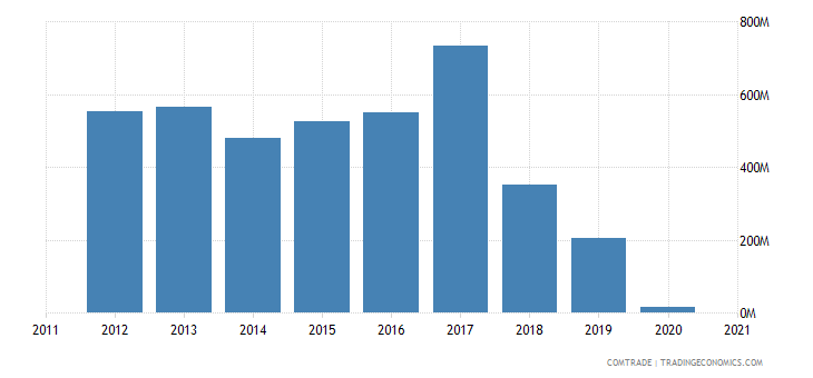 russia exports ukraine fertilizers
