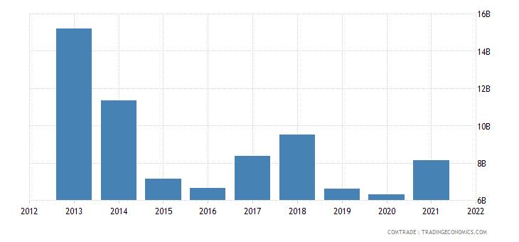 russia exports ukraine