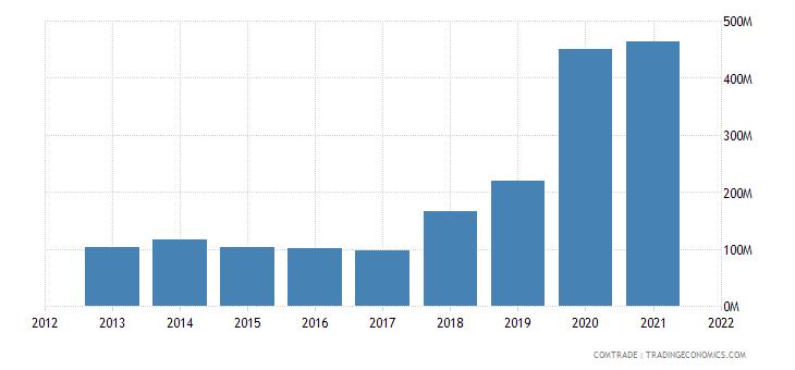 russia exports uzbekistan articles iron steel