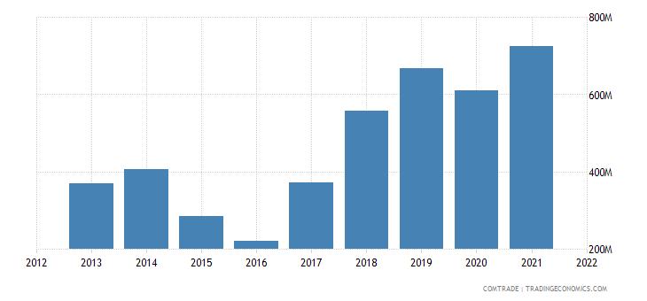 russia exports uzbekistan iron steel