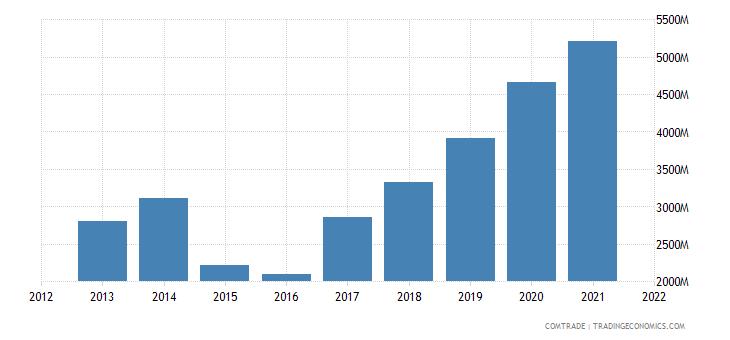 russia exports uzbekistan