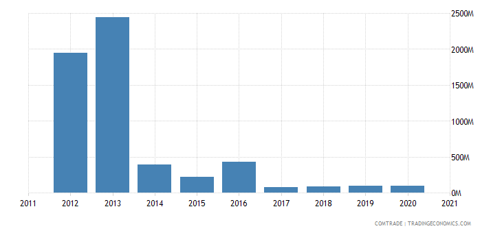 russia exports venezuela