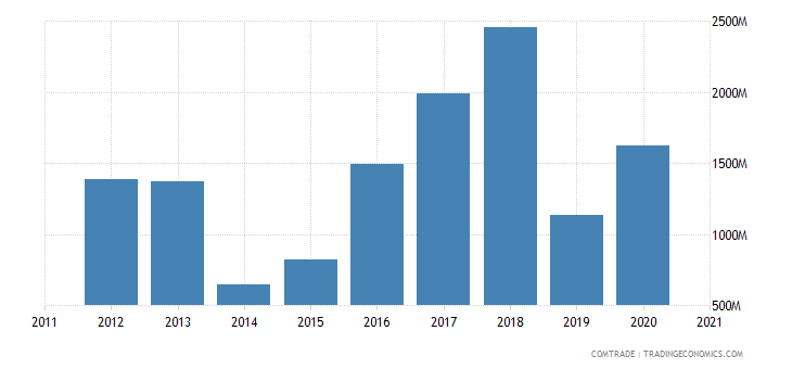russia exports vietnam