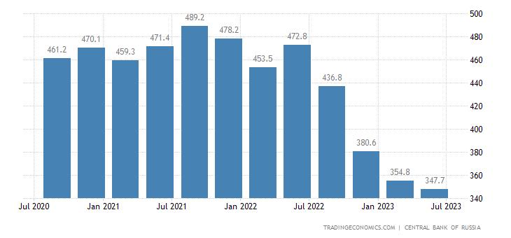 Russia Total External Debt