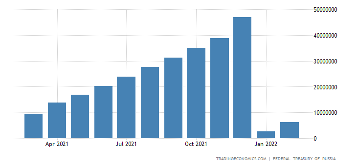 Russia Fiscal Expenditure