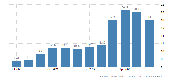 Russia Food Inflation
