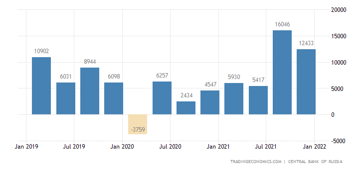 Russia Foreign Direct Investment - Net Flows