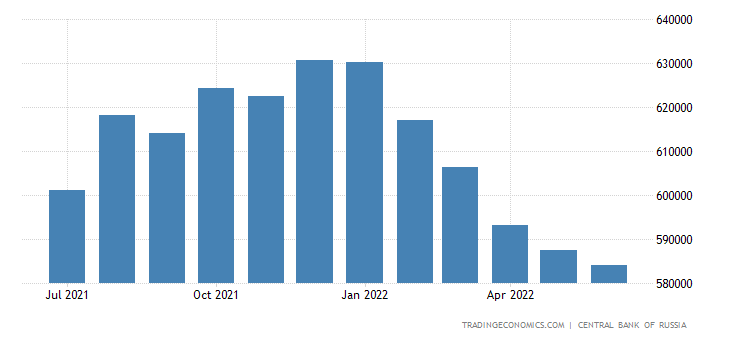 Russia Foreign Exchange Reserves