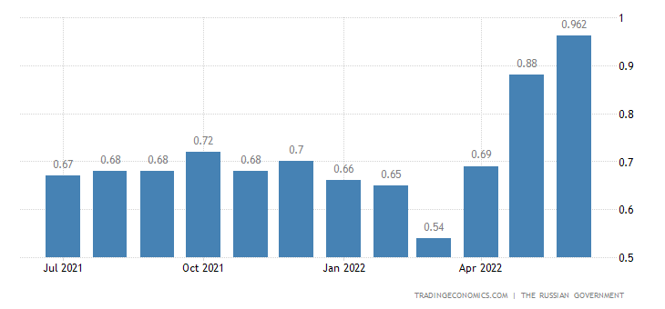 Russia Gasoline Prices