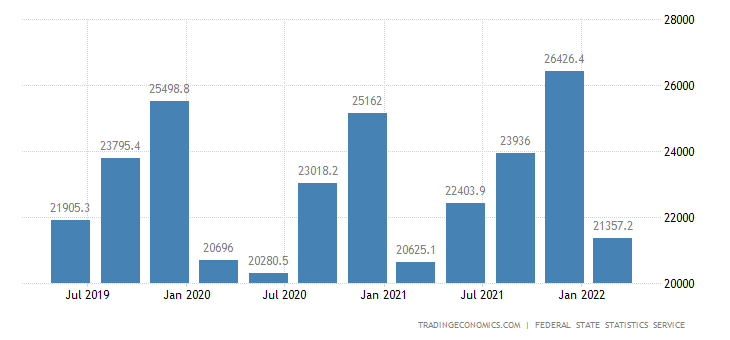 Russia GDP Constant Prices