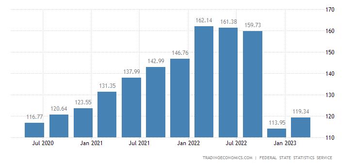 Russia GDP Deflator