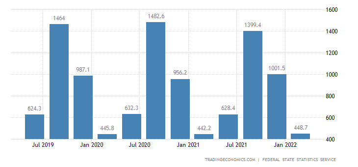 Russia GDP From Agriculture