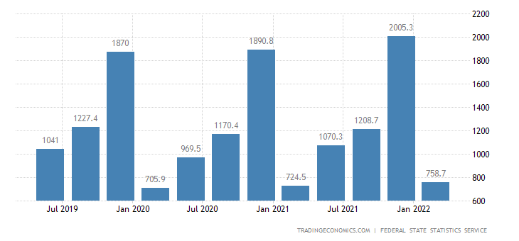 Russia GDP From Construction